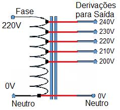 Ilustração simplificada de um autotransformador com derivações